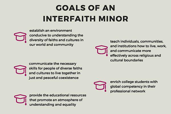 Interdisciplinary Interfaith Minor Information Session