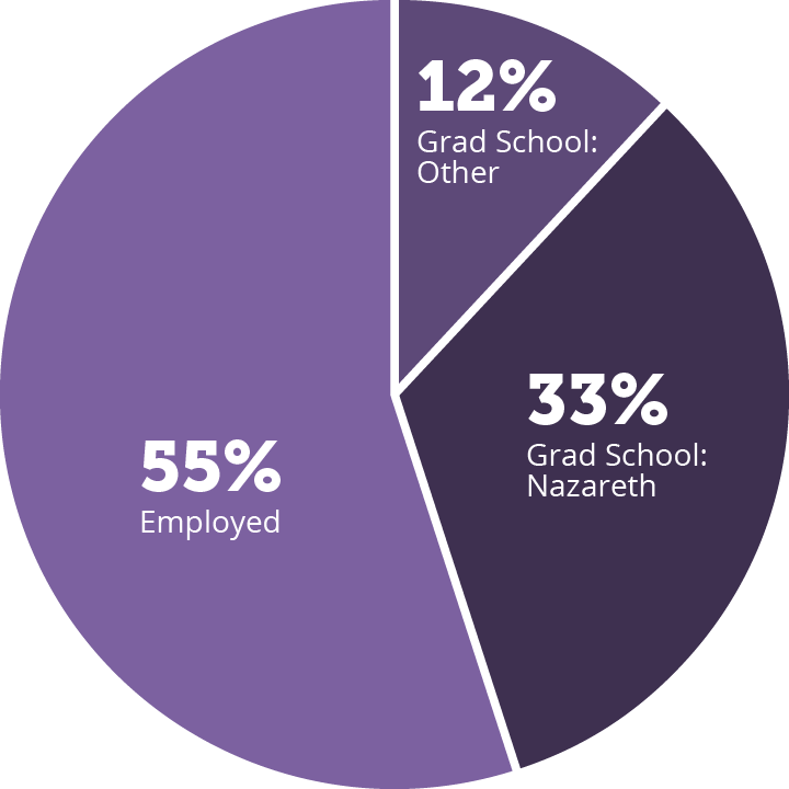 pie-chart-after-graduation_2016.png