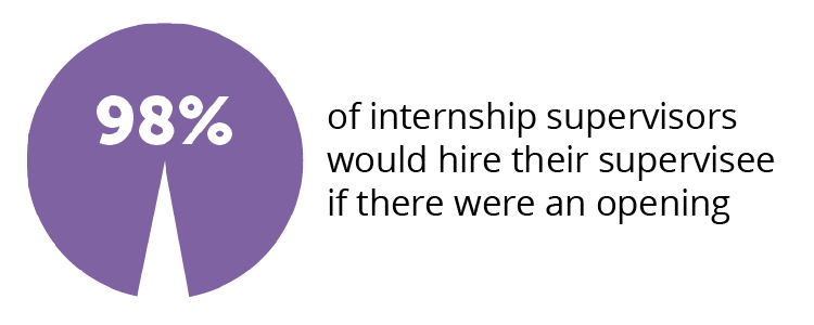 98% of internship supervisors would hire their supervisee if there were an opening