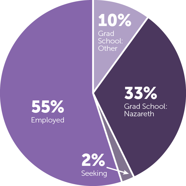 pie-chart-after-graduation_2018.png