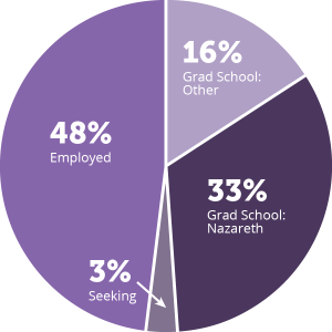 pie-chart-after-graduation_2019.png